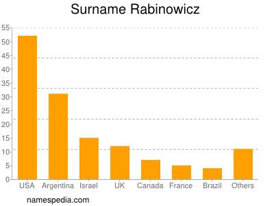 Surname Rabinowicz
