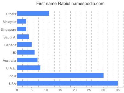 Given name Rabiul