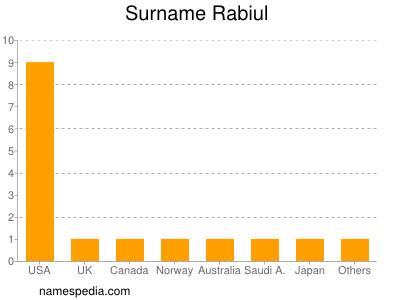 Surname Rabiul