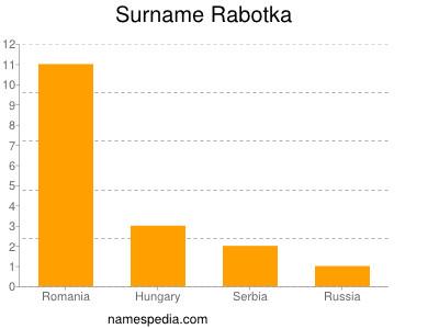 Surname Rabotka