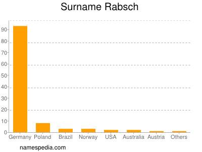 Surname Rabsch