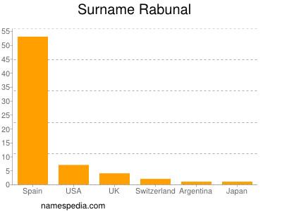 Surname Rabunal