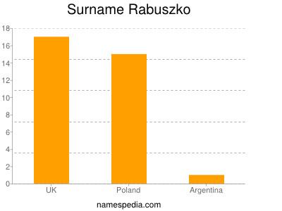Surname Rabuszko