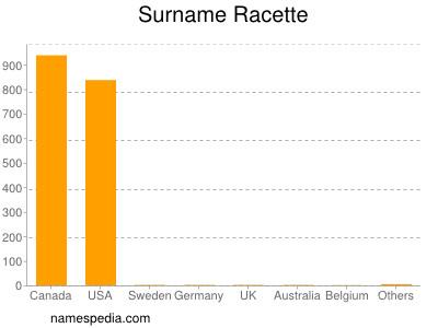 Surname Racette