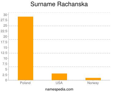 Surname Rachanska