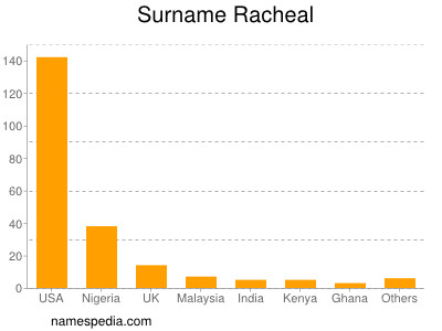 Surname Racheal