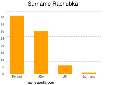 Surname Rachubka