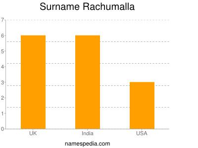 Surname Rachumalla