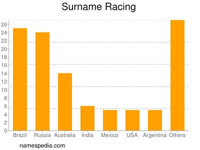Surname Racing