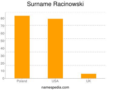 Surname Racinowski