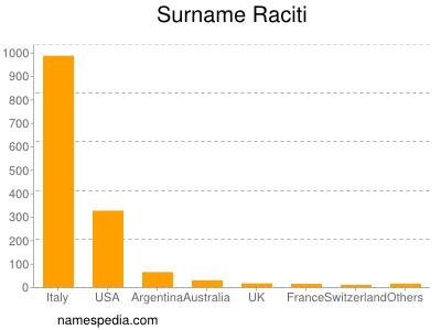 Surname Raciti