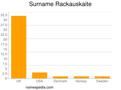 Surname Rackauskaite