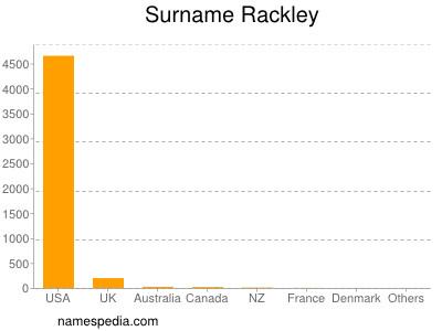 Surname Rackley