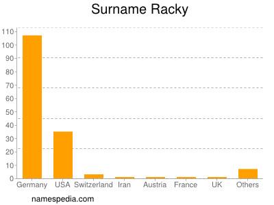 Surname Racky
