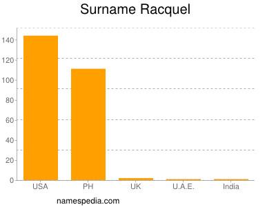 Surname Racquel
