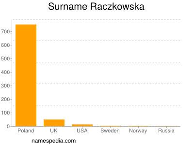 Surname Raczkowska