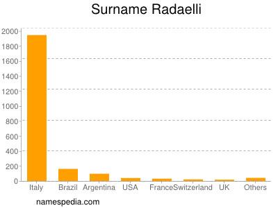 Surname Radaelli