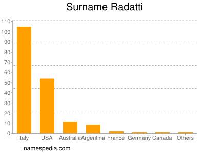 Surname Radatti