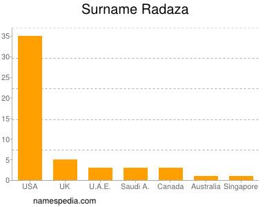 Surname Radaza
