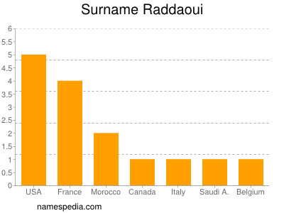 Surname Raddaoui