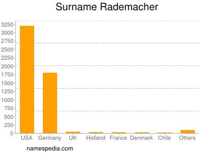 Surname Rademacher