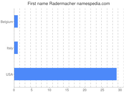 Given name Radermacher