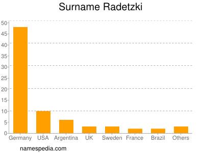 Surname Radetzki