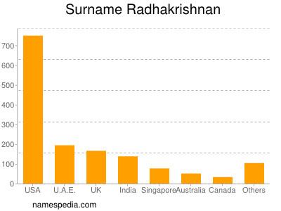 Familiennamen Radhakrishnan
