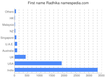 Given name Radhika