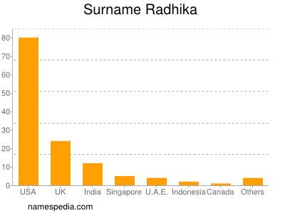 Surname Radhika