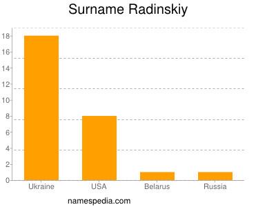Surname Radinskiy