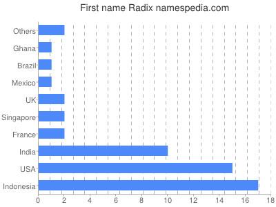 Given name Radix