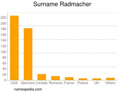 Surname Radmacher