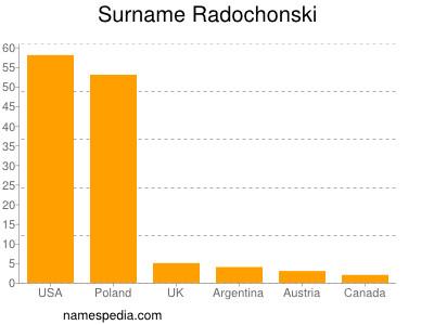 Surname Radochonski