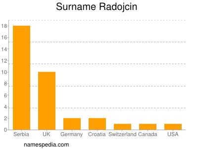 Surname Radojcin
