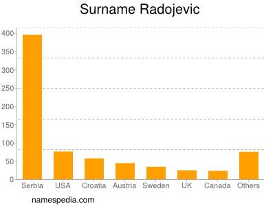 Surname Radojevic