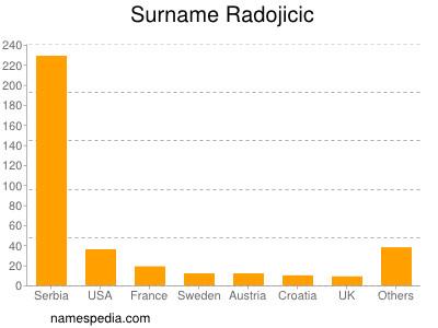 Surname Radojicic