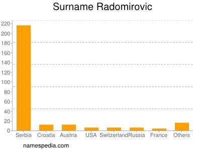 Surname Radomirovic