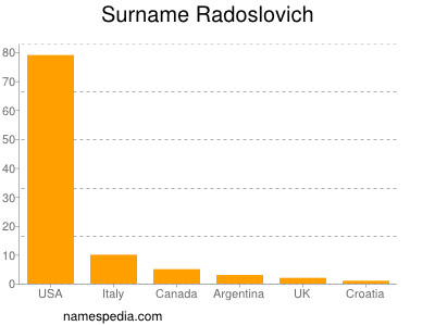 Surname Radoslovich