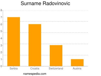 Surname Radovinovic