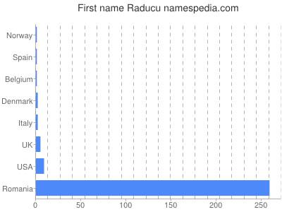 Given name Raducu
