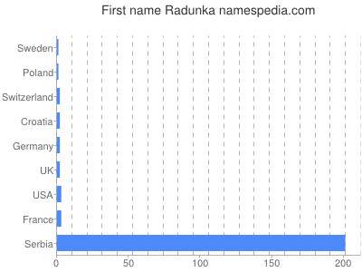 Given name Radunka