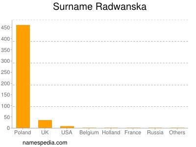 Surname Radwanska