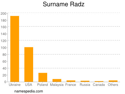 Surname Radz