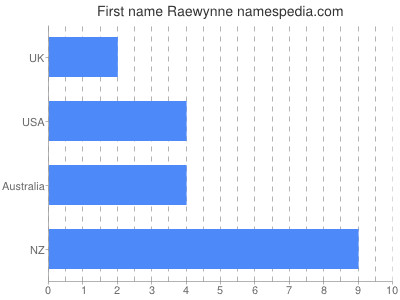 Given name Raewynne