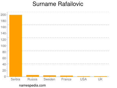 Surname Rafailovic