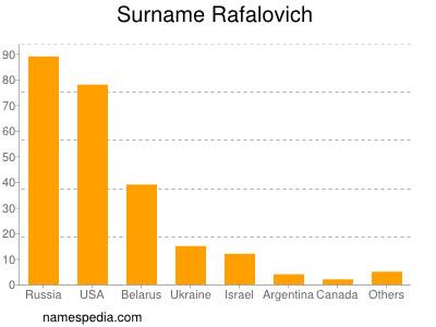 Surname Rafalovich