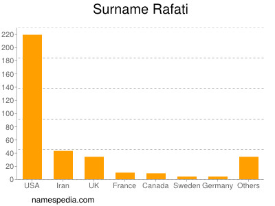 Surname Rafati