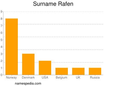 Surname Rafen