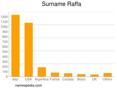 Surname Raffa